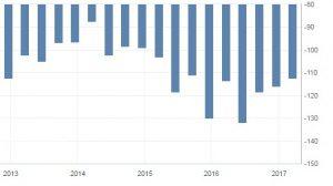 Платежный баланс США (млрд долл.) с 2013г.